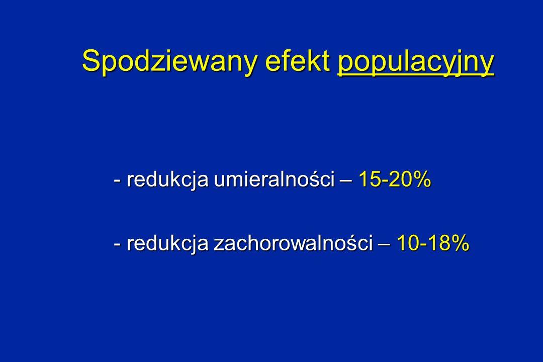 Spodziewany efekt populacyjny - redukcja umieralności – 15-20% - redukcja zachorowalności – 10-18%