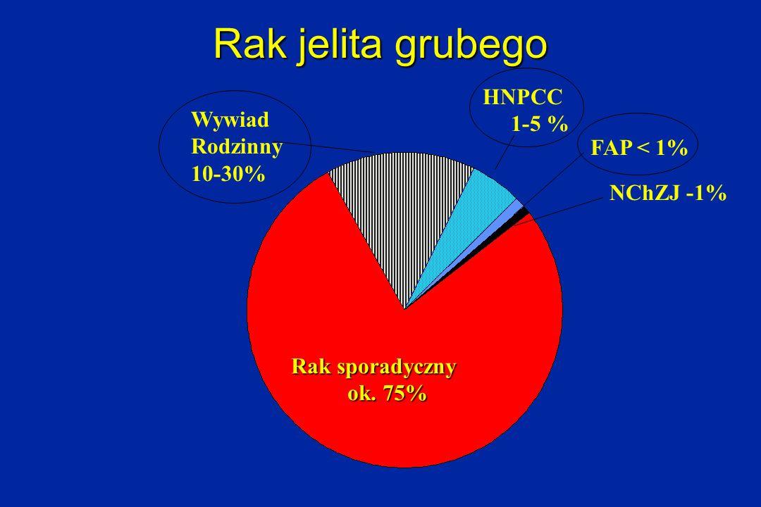 Rak jelita grubego Rak sporadyczny ok. 75% ok. 75% NChZJ -1% Wywiad Rodzinny 10-30% HNPCC 1-5 % FAP < 1%