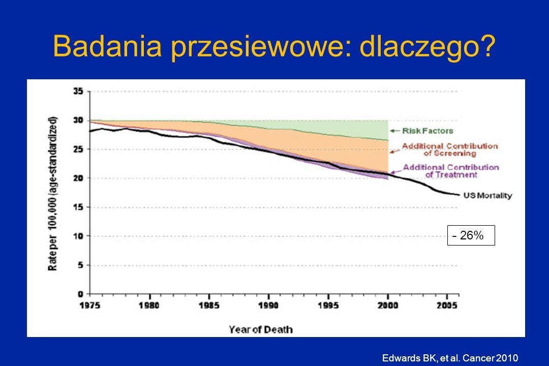 Badania przesiewowe: dlaczego? Edwards BK, et al. Cancer 2010 - 26%