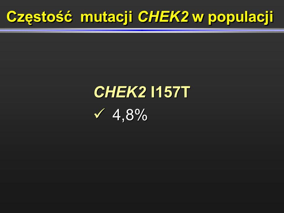 CHEK2 I157T 4,8% 4,8% Częstość mutacji CHEK2 w populacji
