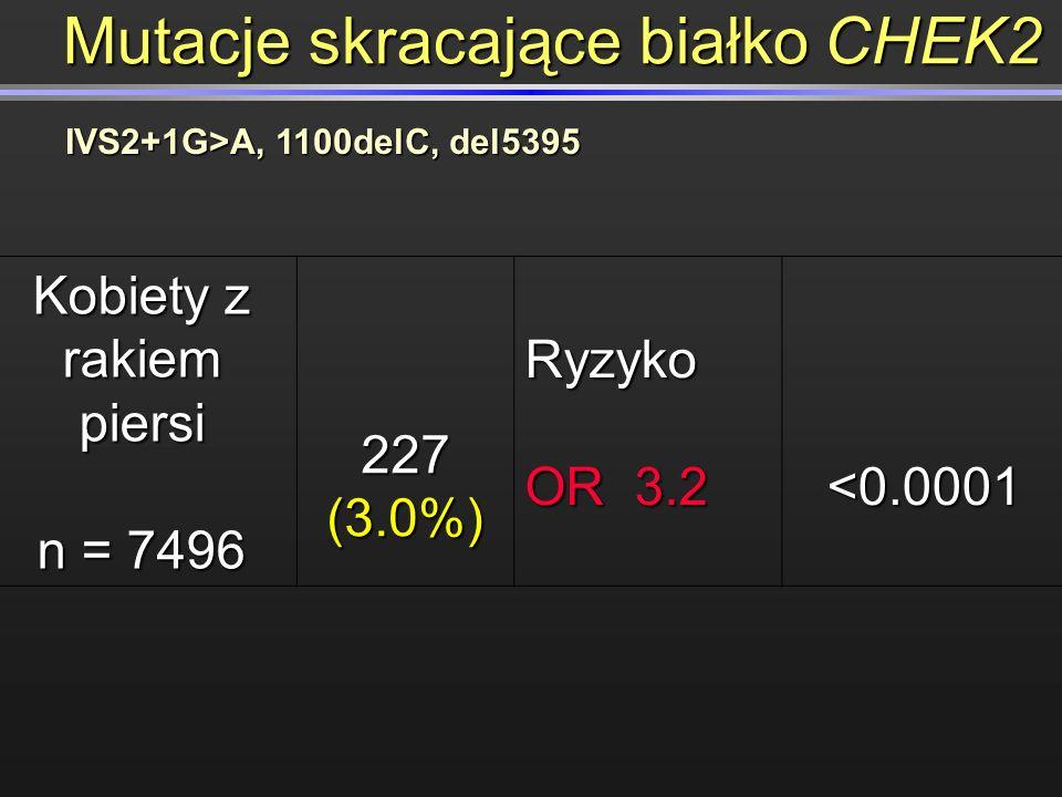IVS2+1G>A, 1100delC, del5395 Kobiety z rakiem piersi n = 7496 227 (3.0%) Ryzyko OR 3.2 <0.0001 Mutacje skracające białko CHEK2