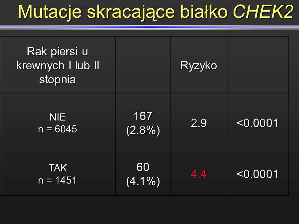 Rak piersi u krewnych I lub II stopnia Ryzyko RyzykoNIE n = 6045 167 (2.8%) 2.9<0.0001 TAK n = 1451 60 (4.1%) 4.4<0.0001 Mutacje skracające białko CHE