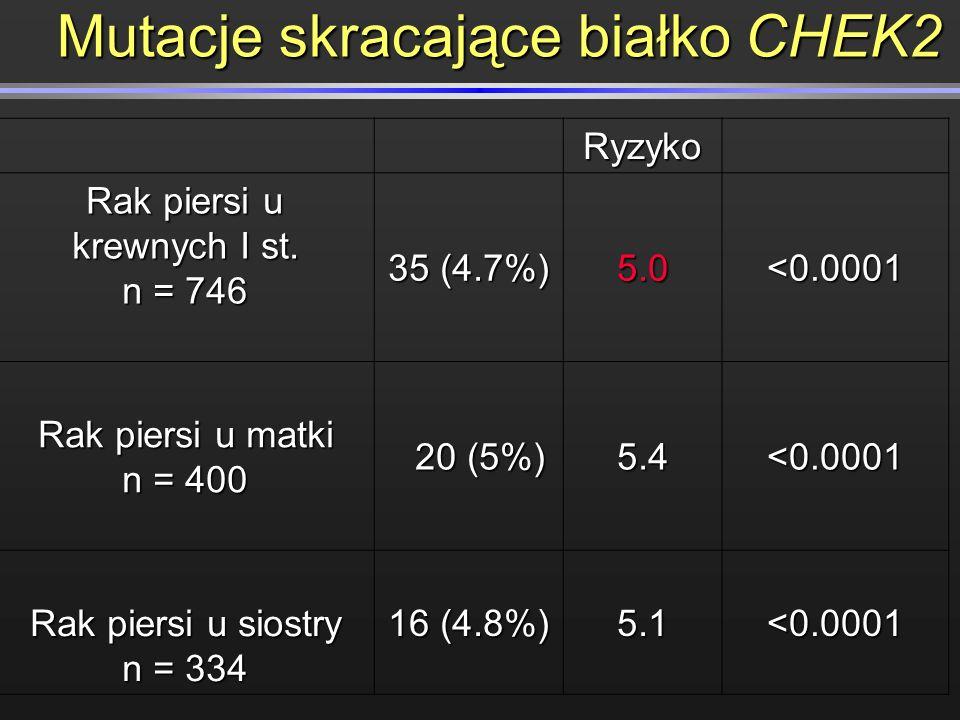 Ryzyko Ryzyko Rak piersi u krewnych I st. n = 746 35 (4.7%) 5.0<0.0001 Rak piersi u matki n = 400 20 (5%) 20 (5%)5.4<0.0001 Rak piersi u siostry n = 3