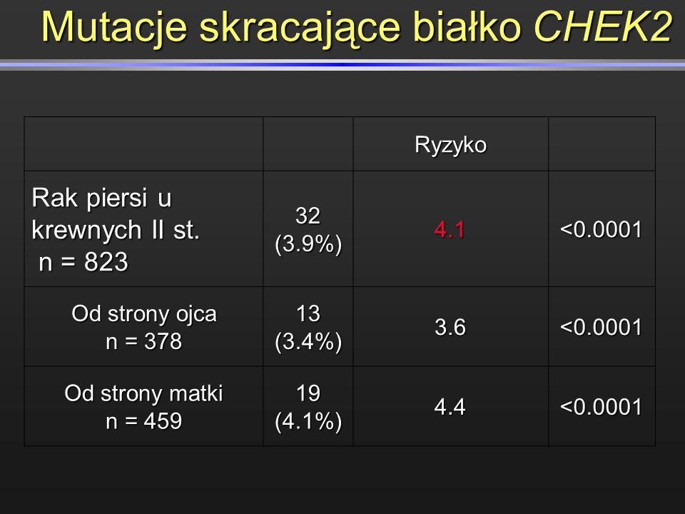 Ryzyko Rak piersi u krewnych II st. n = 823 n = 823 32 (3.9%) 4.1<0.0001 Od strony ojca n = 378 13 (3.4%) 3.6<0.0001 Od strony matki n = 459 19 (4.1%)