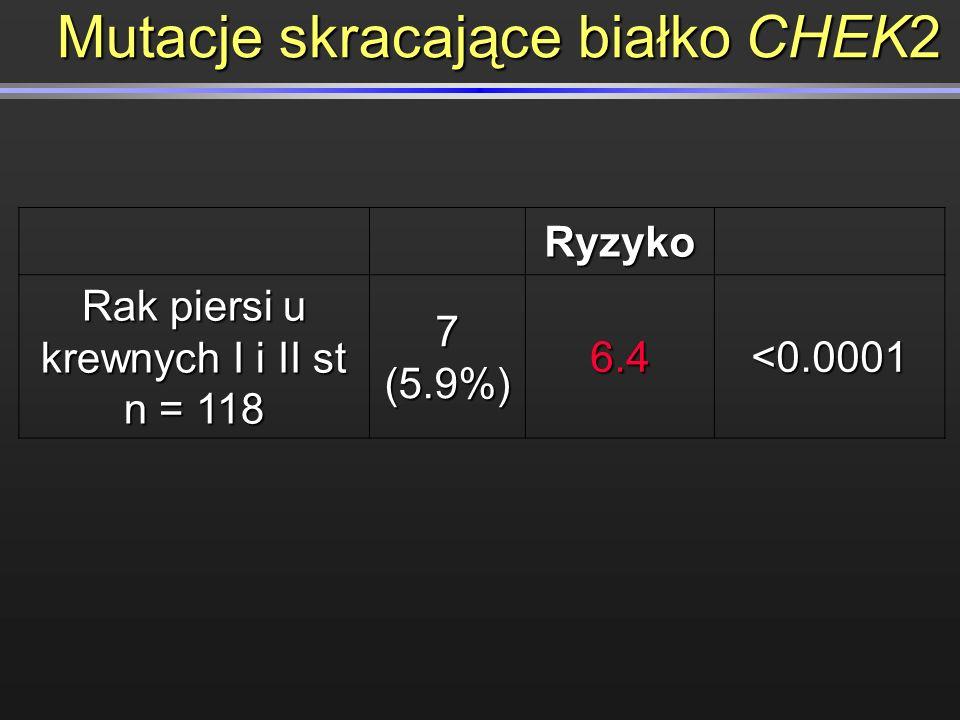 Mutacje skracające białko CHEK2 Ryzyko Rak piersi u krewnych I i II st n = 118 7 (5.9%) 6.4<0.0001