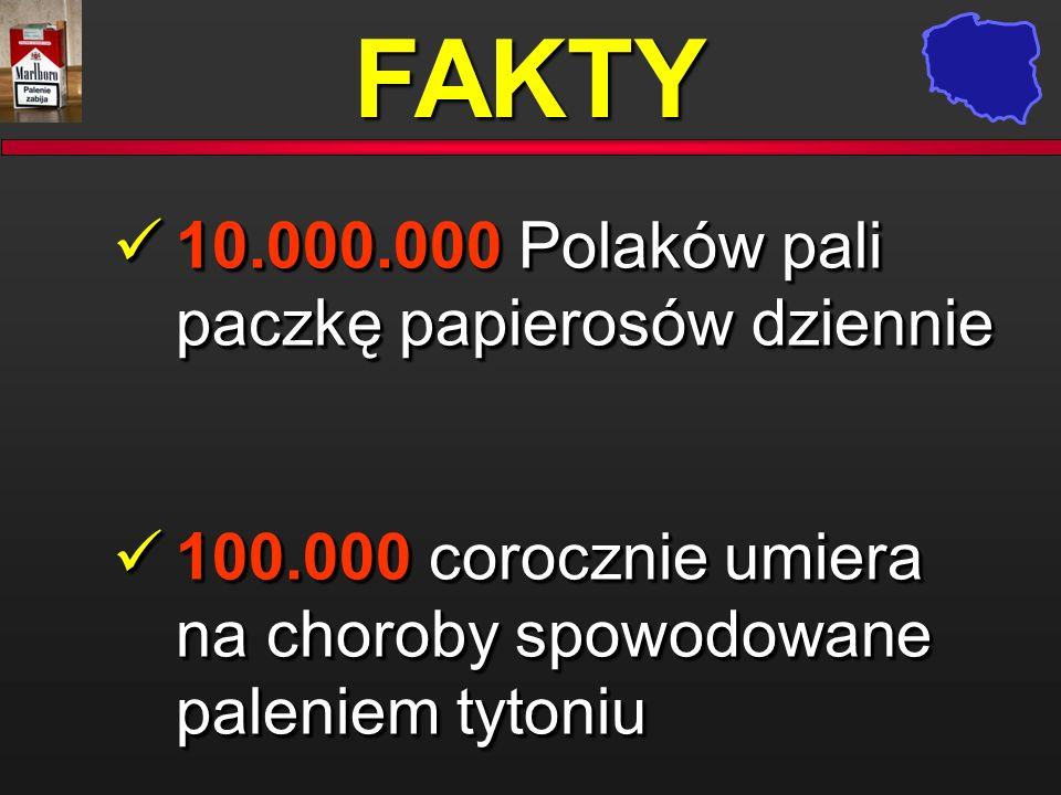 FAKTY 10.000.000 Polaków pali paczkę papierosów dziennie 10.000.000 Polaków pali paczkę papierosów dziennie 100.000 corocznie umiera na choroby spowod