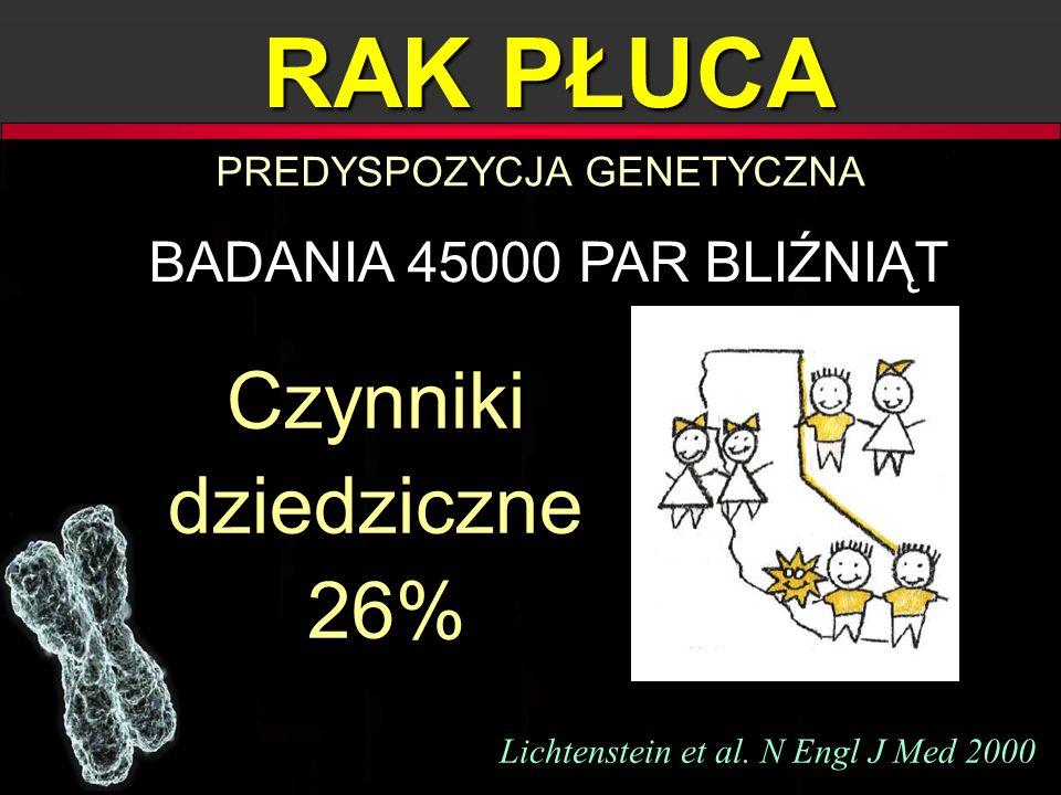 RAK PŁUCA Lichtenstein et al. N Engl J Med 2000 BADANIA 45000 PAR BLIŹNIĄT PREDYSPOZYCJA GENETYCZNA Czynniki dziedziczne 26% 26% Czynniki dziedziczne
