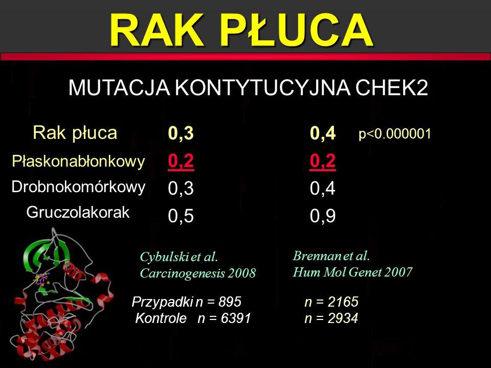RAK PŁUCA MUTACJA KONTYTUCYJNA CHEK2 0,4 0,4 0,2 0,2 0,4 0,4 0,9 0,9 Cybulski et al. Carcinogenesis 2008 Cybulski et al. Carcinogenesis 2008 Brennan e