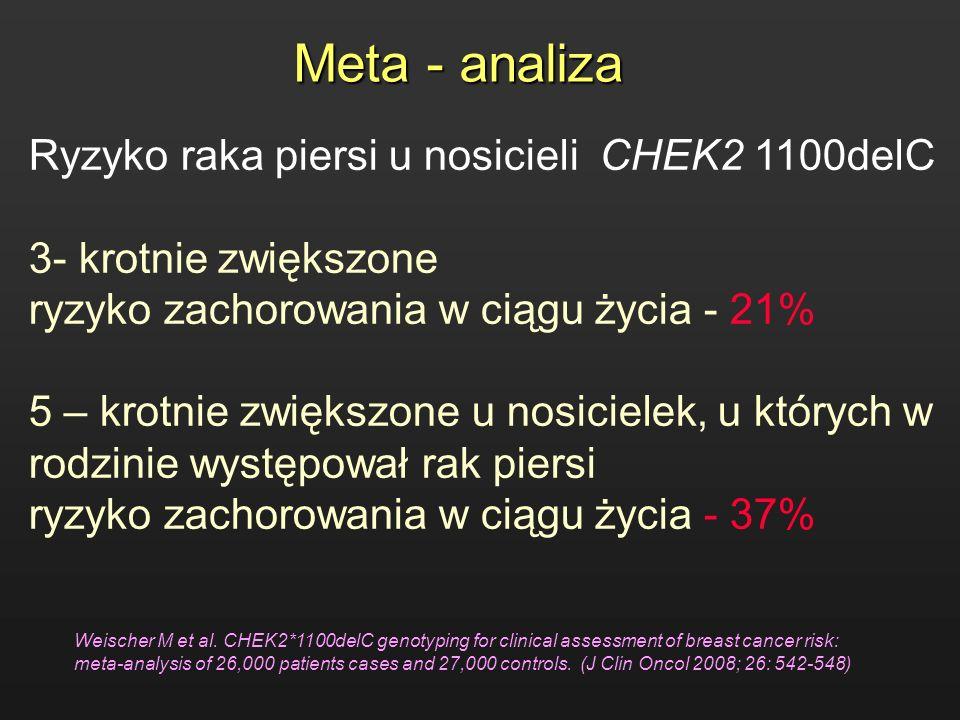 Meta - analiza Ryzyko raka piersi u nosicieli CHEK2 1100delC 3- krotnie zwiększone ryzyko zachorowania w ciągu życia - 21% 5 – krotnie zwiększone u no
