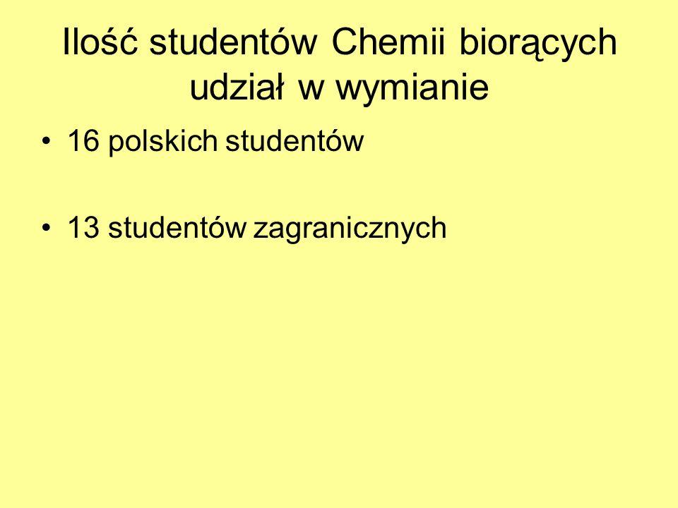 Ilość studentów Chemii biorących udział w wymianie 16 polskich studentów 13 studentów zagranicznych