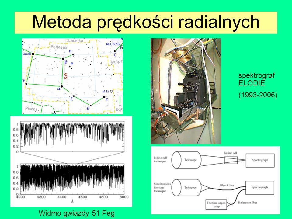 Metoda prędkości radialnych Widmo gwiazdy 51 Peg spektrograf ELODIE (1993-2006)