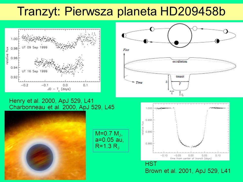Tranzyt: Pierwsza planeta HD209458b Henry et al. 2000, ApJ 529, L41 Charbonneau et al. 2000, ApJ 529, L45 HST Brown et al. 2001, ApJ 529, L41 M=0.7 M