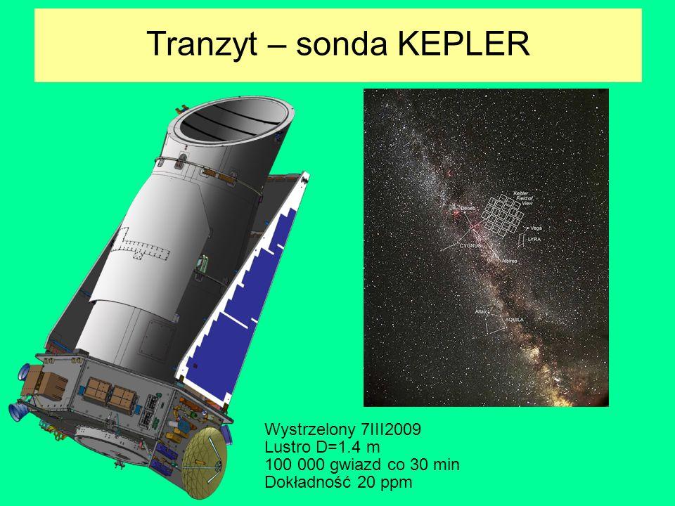 Tranzyt – sonda KEPLER Wystrzelony 7III2009 Lustro D=1.4 m 100 000 gwiazd co 30 min Dokładność 20 ppm