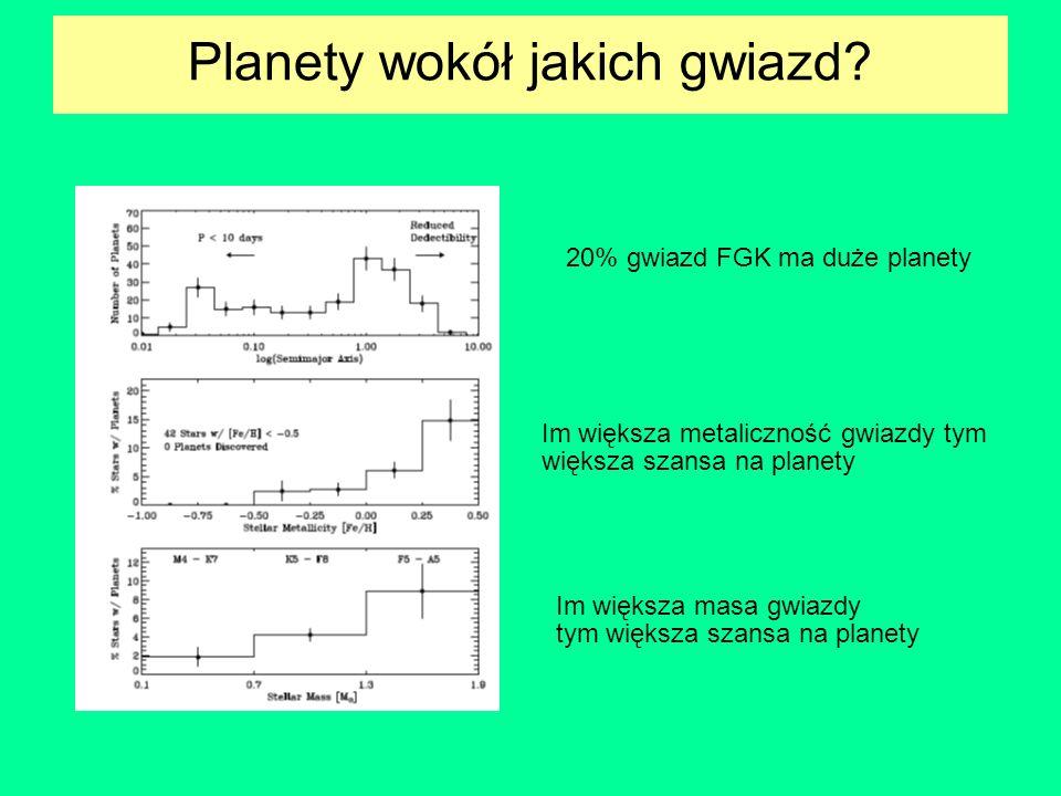 Planety wokół jakich gwiazd? 20% gwiazd FGK ma duże planety Im większa metaliczność gwiazdy tym większa szansa na planety Im większa masa gwiazdy tym