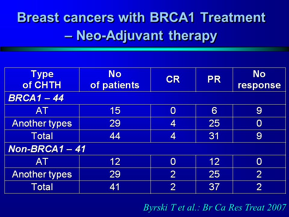 Breast cancers with BRCA1 Treatment – Neo-Adjuvant therapy Byrski T et al.: Br Ca Res Treat 2007