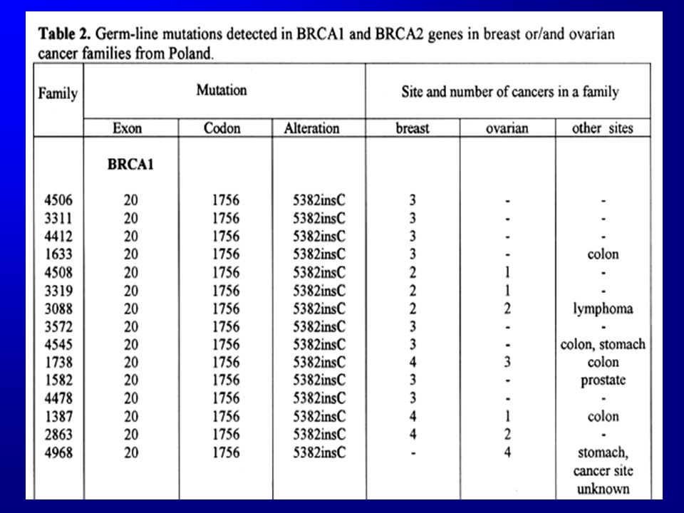Proportion of BRCA1 mutation carriers affected by breast/ovarian cancers depending on selenium concentration in peripheral blood Lubiński J.