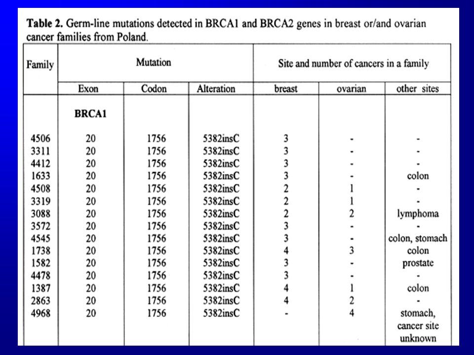 BRCA1 FOUNDER MUTATIONS IN POLAND GÓRSKI B.ET AL.