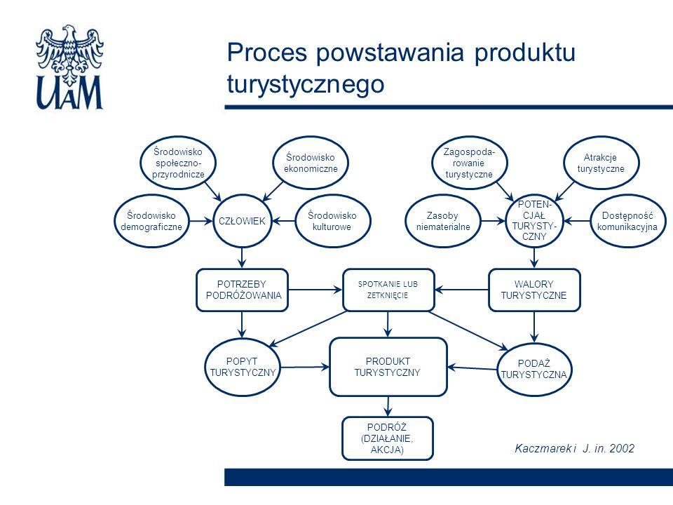 Proces powstawania produktu turystycznego CZŁOWIEK POTEN- CJAŁ TURYSTY- CZNY Środowisko demograficzne Środowisko społeczno- przyrodnicze Środowisko ek