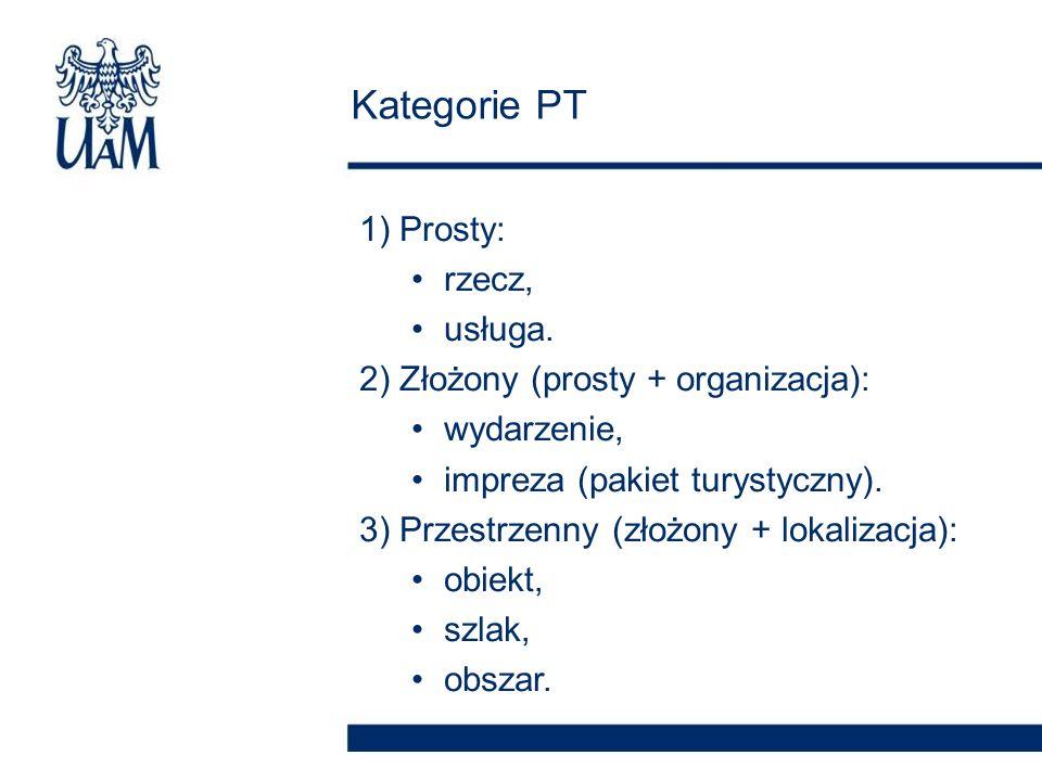 1) Prosty: rzecz, usługa. 2) Złożony (prosty + organizacja): wydarzenie, impreza (pakiet turystyczny). 3) Przestrzenny (złożony + lokalizacja): obiekt