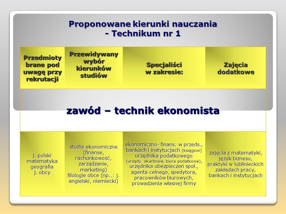 14 Technikum Ekonomiczne nr 1