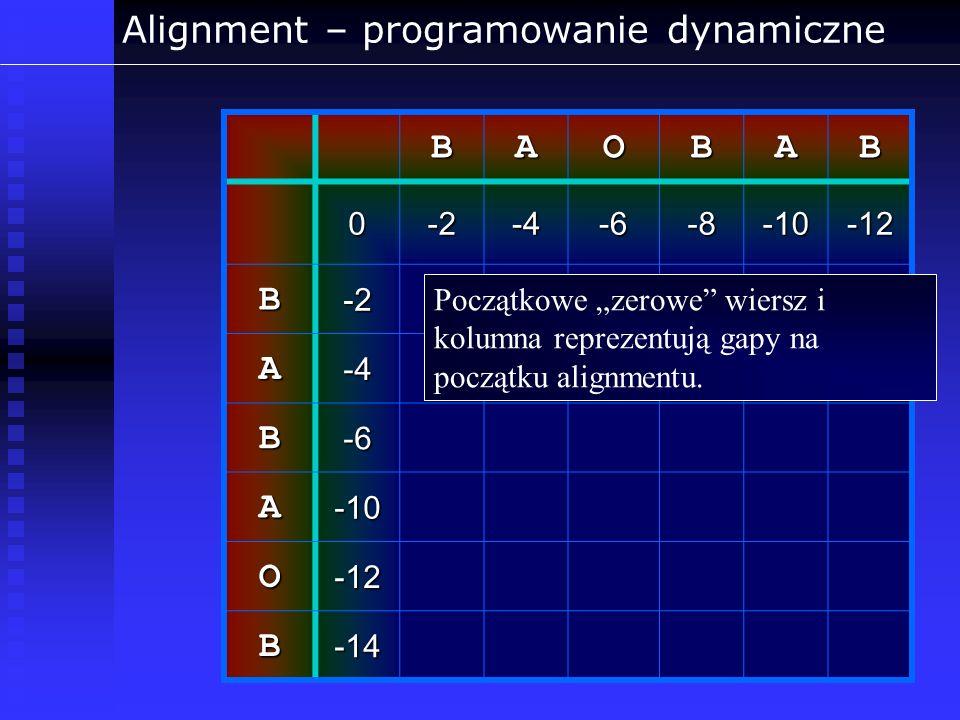 Alignment – programowanie dynamiczneBAOBAB 0-2-4-6-8-10-12 B-2 A-4 B-6 A-10 O-12 B-14 Początkowe zerowe wiersz i kolumna reprezentują gapy na początku