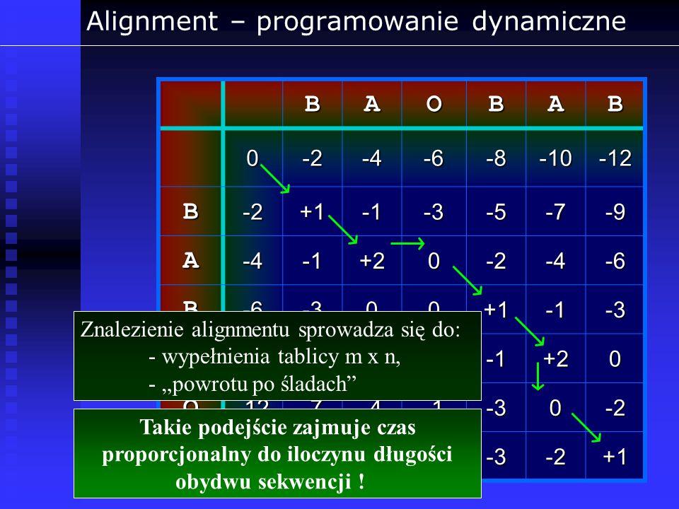 BAOBAB 0-2-4-6-8-10-12 B-2+1-3-5-7-9 A-4+20-2-4-6 B-6-300+1-3 A-10-5-2-2+20 O-12-7-4-30-2 B-14-9-6-3-3-2+1 Znalezienie alignmentu sprowadza się do: -