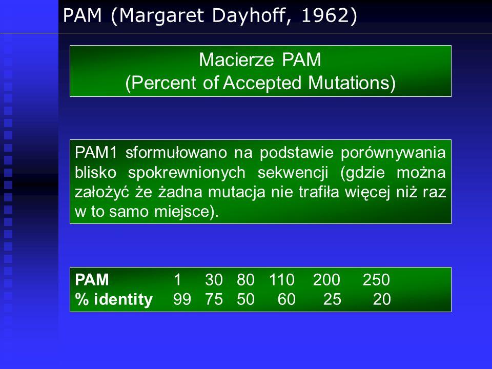PAM (Margaret Dayhoff, 1962) Macierze PAM (Percent of Accepted Mutations) PAM1 sformułowano na podstawie porównywania blisko spokrewnionych sekwencji