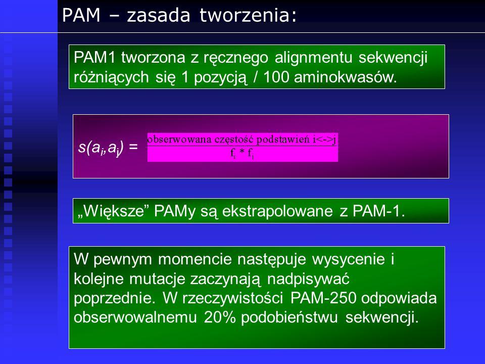PAM – zasada tworzenia: PAM1 tworzona z ręcznego alignmentu sekwencji różniących się 1 pozycją / 100 aminokwasów. Większe PAMy są ekstrapolowane z PAM