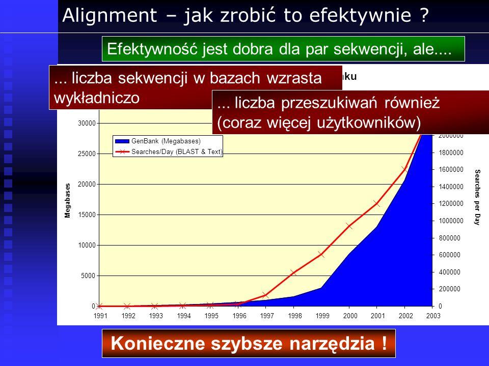 Alignment – jak zrobić to efektywnie ? Efektywność jest dobra dla par sekwencji, ale....... liczba sekwencji w bazach wzrasta wykładniczo Konieczne sz