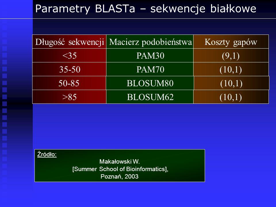 Parametry BLASTa – sekwencje białkowe Długość sekwencjiMacierz podobieństwaKoszty gapów <35PAM30(9,1) 35-50PAM70(10,1) 50-85BLOSUM80(10,1) >85BLOSUM62