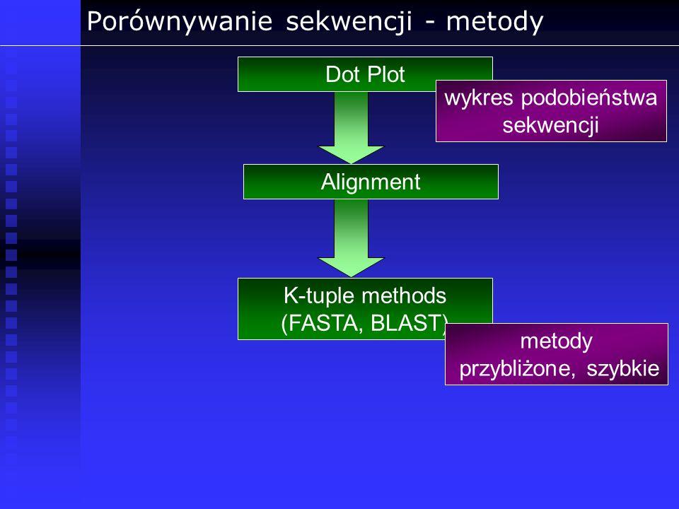 Porównywanie sekwencji - metody Dot Plot Alignment wykres podobieństwa sekwencji K-tuple methods (FASTA, BLAST) metody przybliżone, szybkie