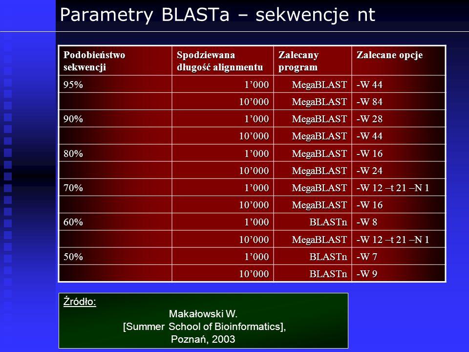 Parametry BLASTa – sekwencje nt Źródło: Makałowski W. [Summer School of Bioinformatics], Poznań, 2003 Podobieństwo sekwencji Spodziewana długość align