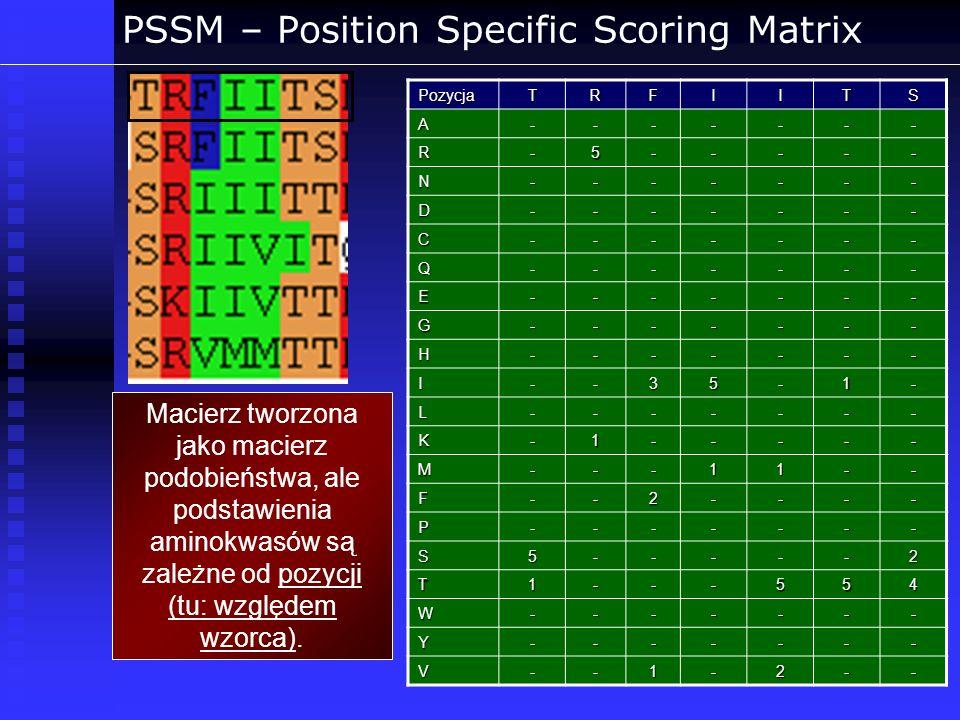 PSSM – Position Specific Scoring Matrix Macierz tworzona jako macierz podobieństwa, ale podstawienia aminokwasów są zależne od pozycji (tu: względem w