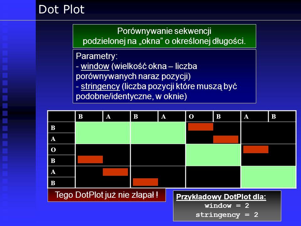 Dot Plot Porównywanie sekwencji podzielonej na okna o określonej długości. Przykładowy DotPlot dla: window = 2 stringency = 2BABAOBABB A O B A B Tego