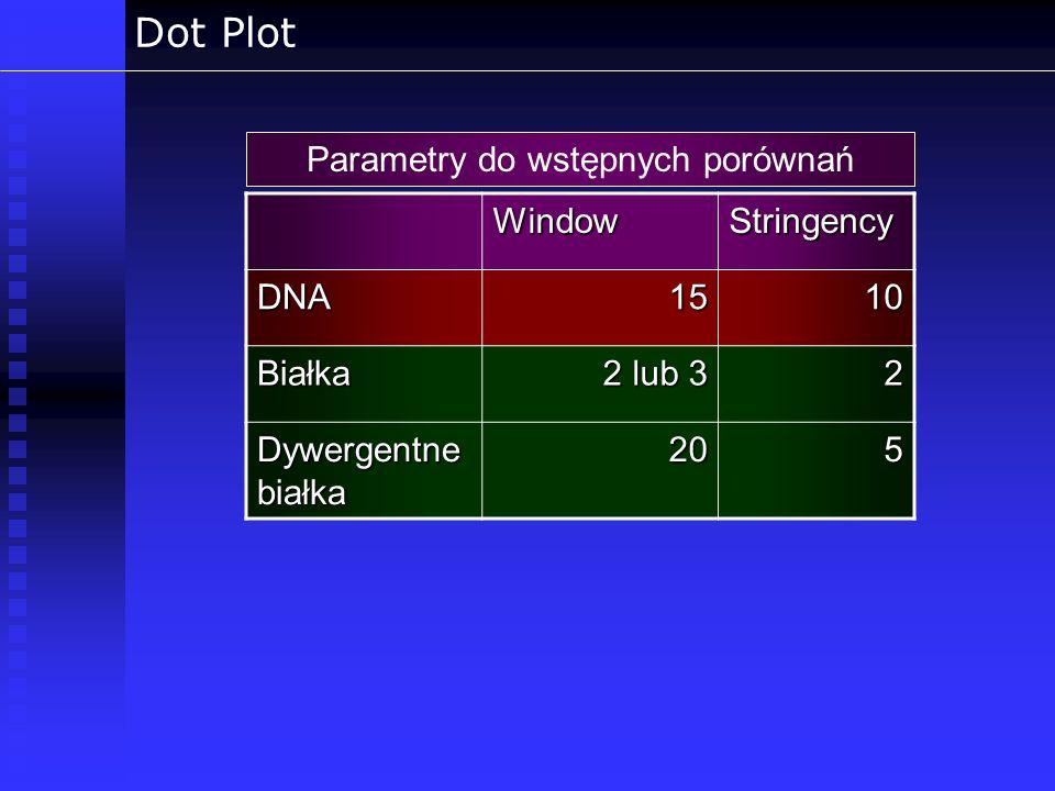 Dot Plot Parametry do wstępnych porównańWindowStringencyDNA1510 Białka 2 lub 3 2 Dywergentne białka 205
