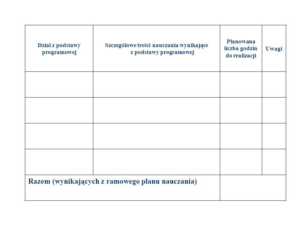 Dział z podstawy programowej Szczegółowe treści nauczania wynikające z podstawy programowej Planowana liczba godzin do realizacji Uwagi Razem (wynikaj