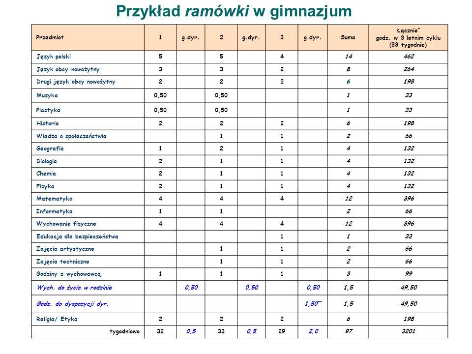 Przykład ramówki w gimnazjum Przedmiot1g.dyr.2 3 Suma Łącznie * godz. w 3 letnim cyklu (33 tygodnie) Język polski55414462 Język obcy nowożytny3328264