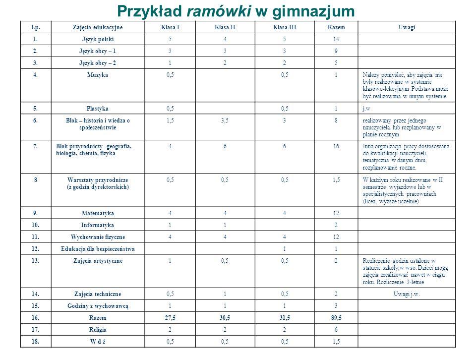 Przykład ramówki w gimnazjum Lp.Zajęcia edukacyjneKlasa IKlasa IIKlasa IIIRazemUwagi 1.Język polski54514 2.Język obcy – 13339 3.Język obcy – 21225 4.M