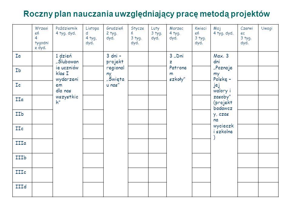 Roczny plan nauczania uwzględniający pracę metodą projektów Wrzesi eń 4 tygodni e dyd. Październik 4 tyg. dyd. Listopa d 4 tyg, dyd. Grudzień 2 tyg. d