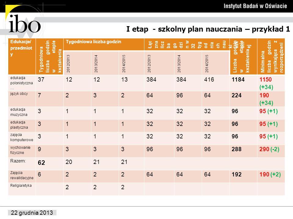 22 grudnia 2013 I etap - szkolny plan nauczania – przykład 1 Edukacje/ przedmiot y Tygodniowa liczba godzin w etapie kształcenia Tygodniowa liczba god