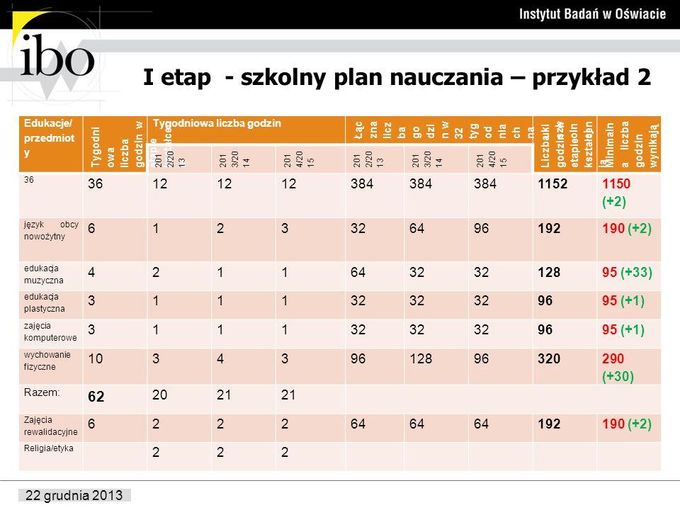 22 grudnia 2013 I etap - szkolny plan nauczania – przykład 2 Edukacje/ przedmiot y Tygodni owa liczba godzin w etapie kształcen ia Tygodniowa liczba g