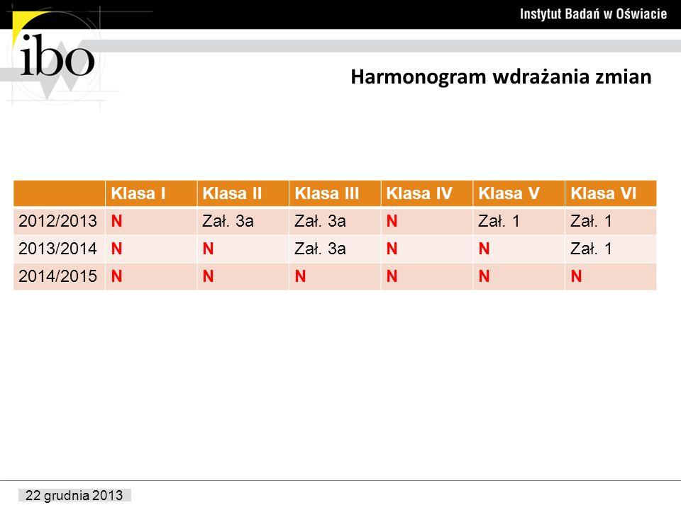 22 grudnia 2013 Harmonogram wdrażania zmian Klasa IKlasa IIKlasa IIIKlasa IVKlasa VKlasa VI 2012/2013NZał. 3a NZał. 1 2013/2014NNZał. 3aNNZał. 1 2014/