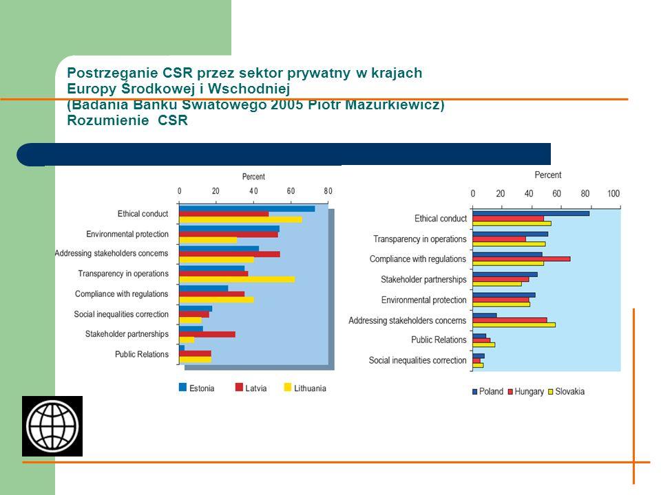 Postrzeganie CSR przez sektor prywatny w krajach Europy Środkowej i Wschodniej Główne bariery