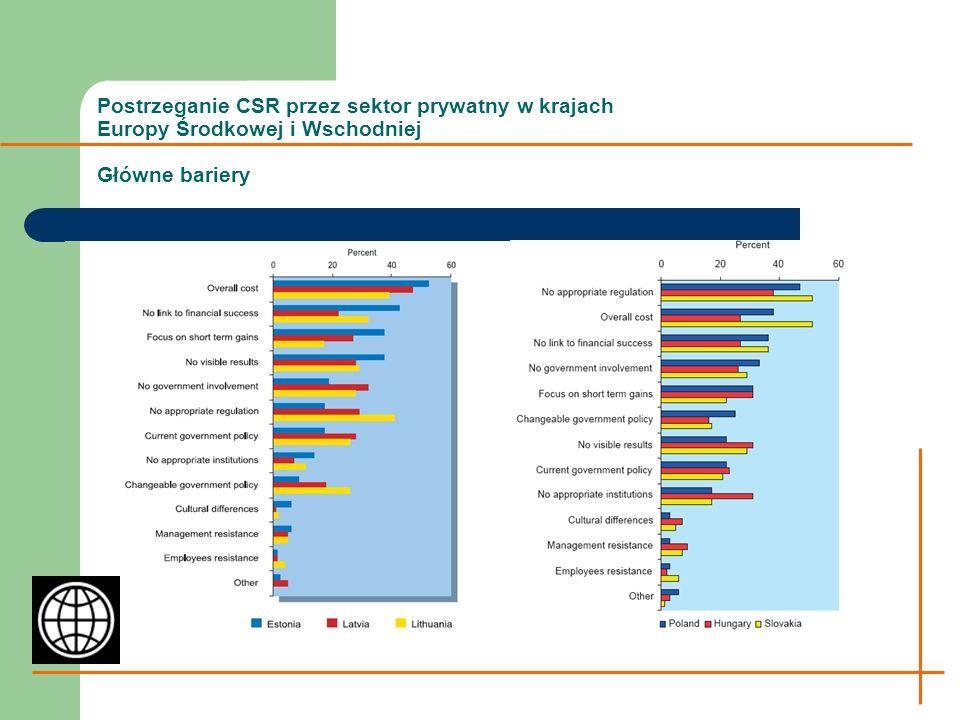 Postrzeganie CSR przez sektor prywatny w krajach Europy Środkowej i Wschodniej Działania umożliwiające poprawę praktyk w zakresie CSR