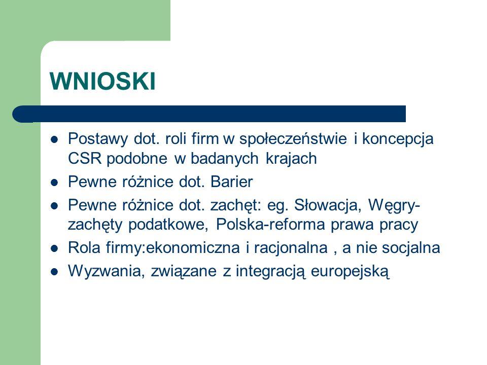 2001 Grupa Robocza CSR: Bank Swiatowy, FOB, IFC 2002 Konferencja nt.