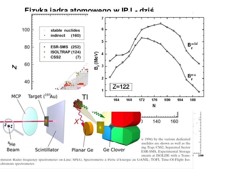 Tak było (IBJ) Fizyka jądrowa (experyment) zastosowania astrofizyka Fizyka cząstek elementarnych Fizyka wysokich energii Fizyka plazmy