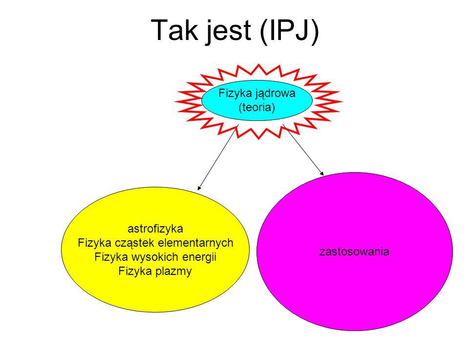 Tak jest (IPJ) Fizyka jądrowa (teoria) zastosowania astrofizyka Fizyka cząstek elementarnych Fizyka wysokich energii Fizyka plazmy