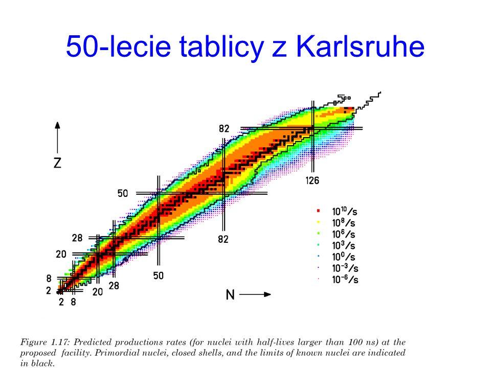 Współczesna fizyka jądrowa koncentruje się na badaniu jąder spoza scieżki stabilności Tablica nuklidów Ok.