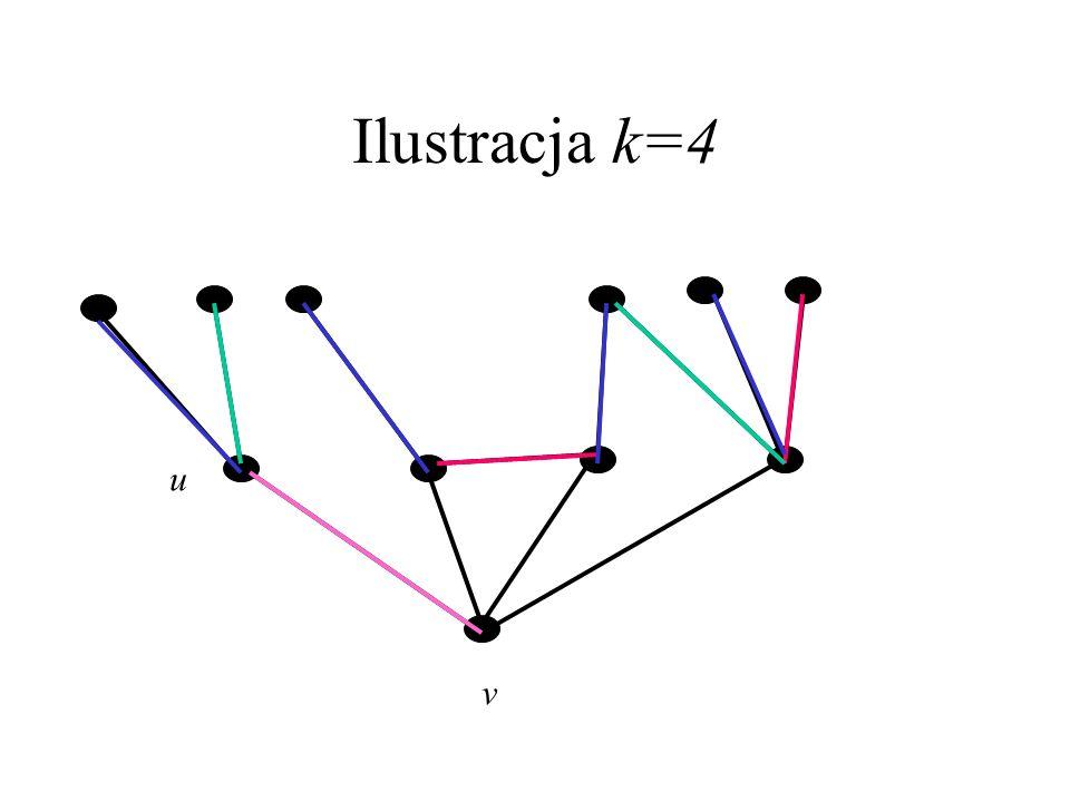 Dowód Lematu – c.d. c: E(G-v) {1,...,k} N_i – zbiór sąsiadów v bez koloru i, i=1,...,k FAKT: Istnieje c takie, że |N_l|=1 dla pewnego l. Przyjmijmy b.