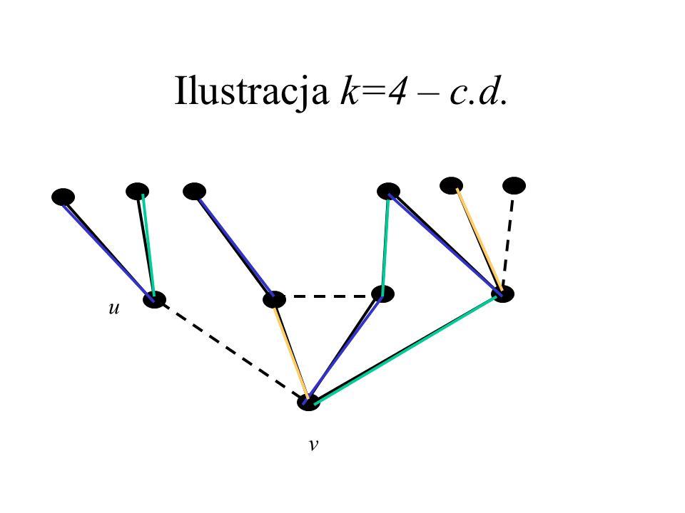 Ilustracja k=4 v u